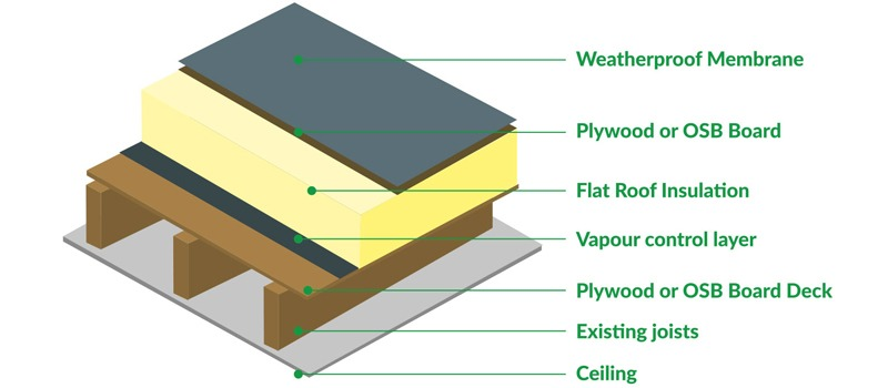 Flat roofing construction